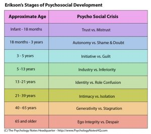8 Stages of Development